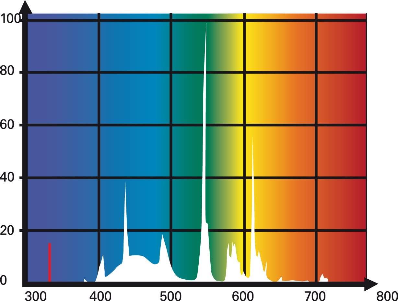 Daylight Sun T5 Leuchtstoffröhre