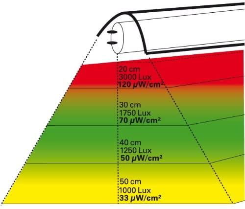 UV Sun T5 Leuchtstoffröhre