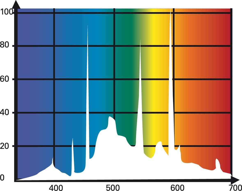 Daylight Sun T5 Leuchtstoffröhre ECO